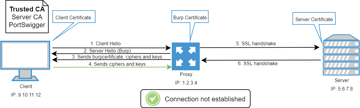 certificate pinning mutual authentication attacker whitelist intercept unencrypted handshake traffic able continue application
