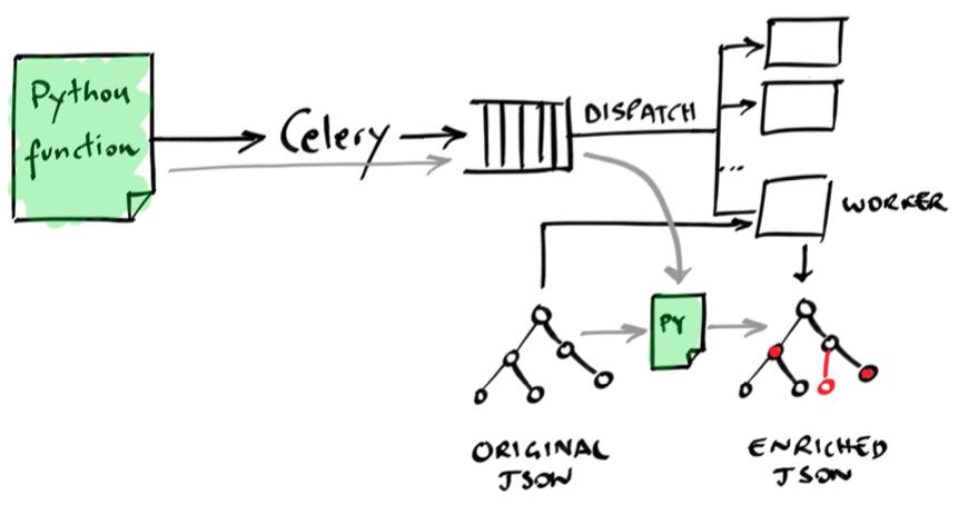 DefPloreX distributed data processing via Celery