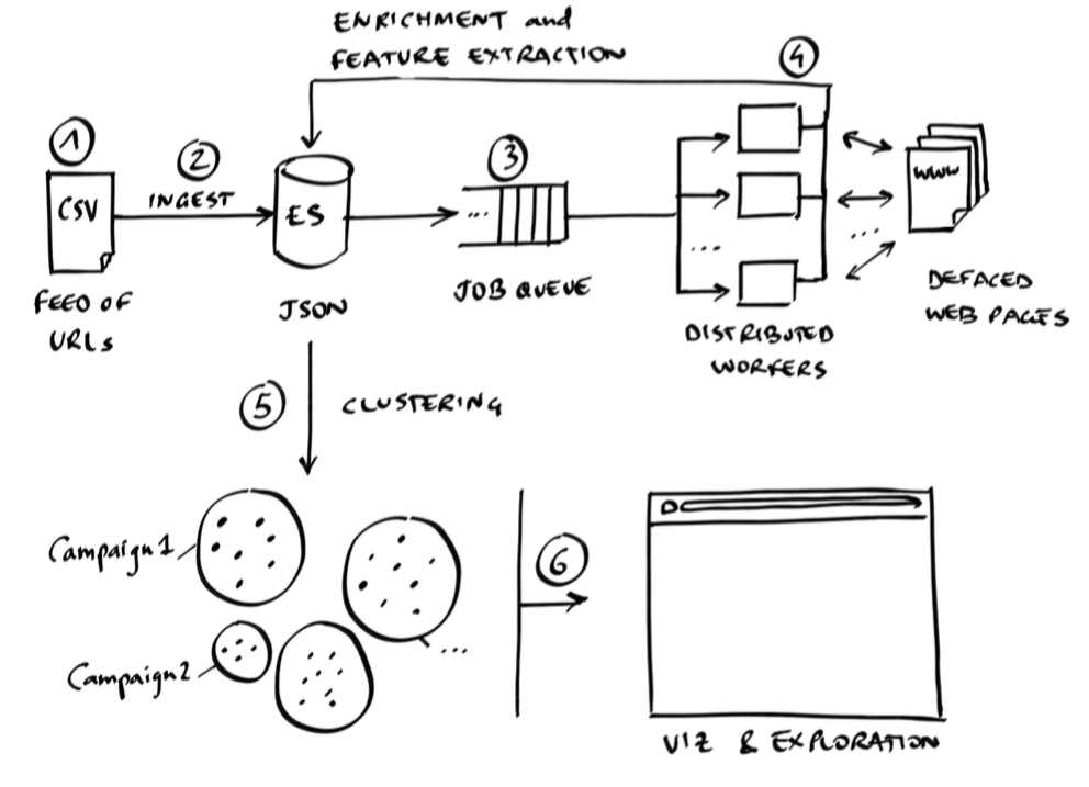 DefPloreX workflow