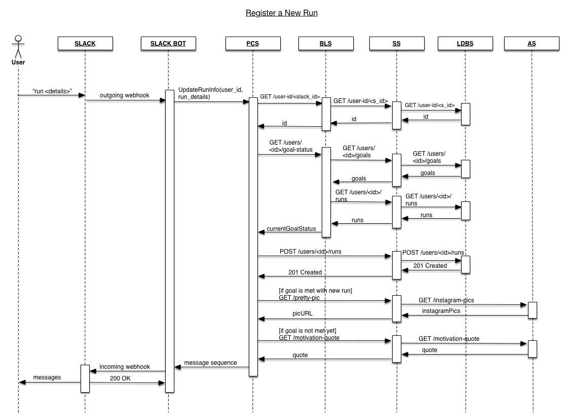 security system sequence diagram