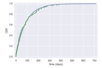 Exponential inter-incident times