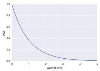 exponential PDF
