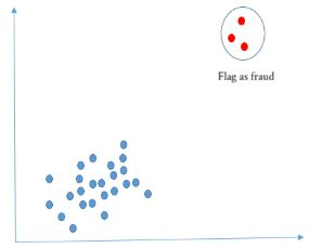 clustering outlier
