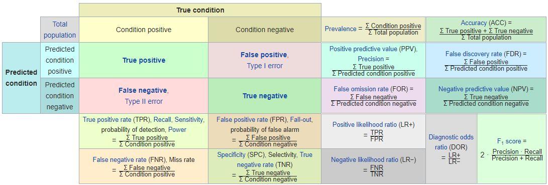 advanced confusion matrix