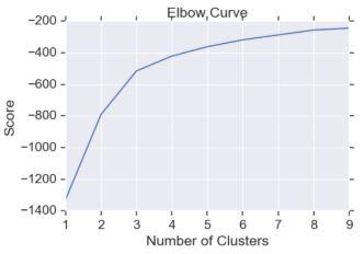 elbow curve