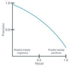 precision recall inverse relation