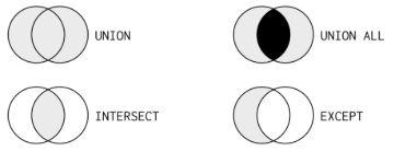set theory venn diagrams