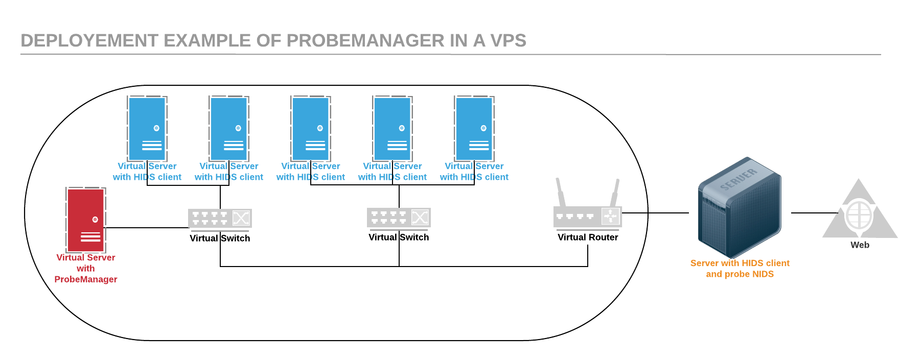 Deployement example of Probemanager in a VPS