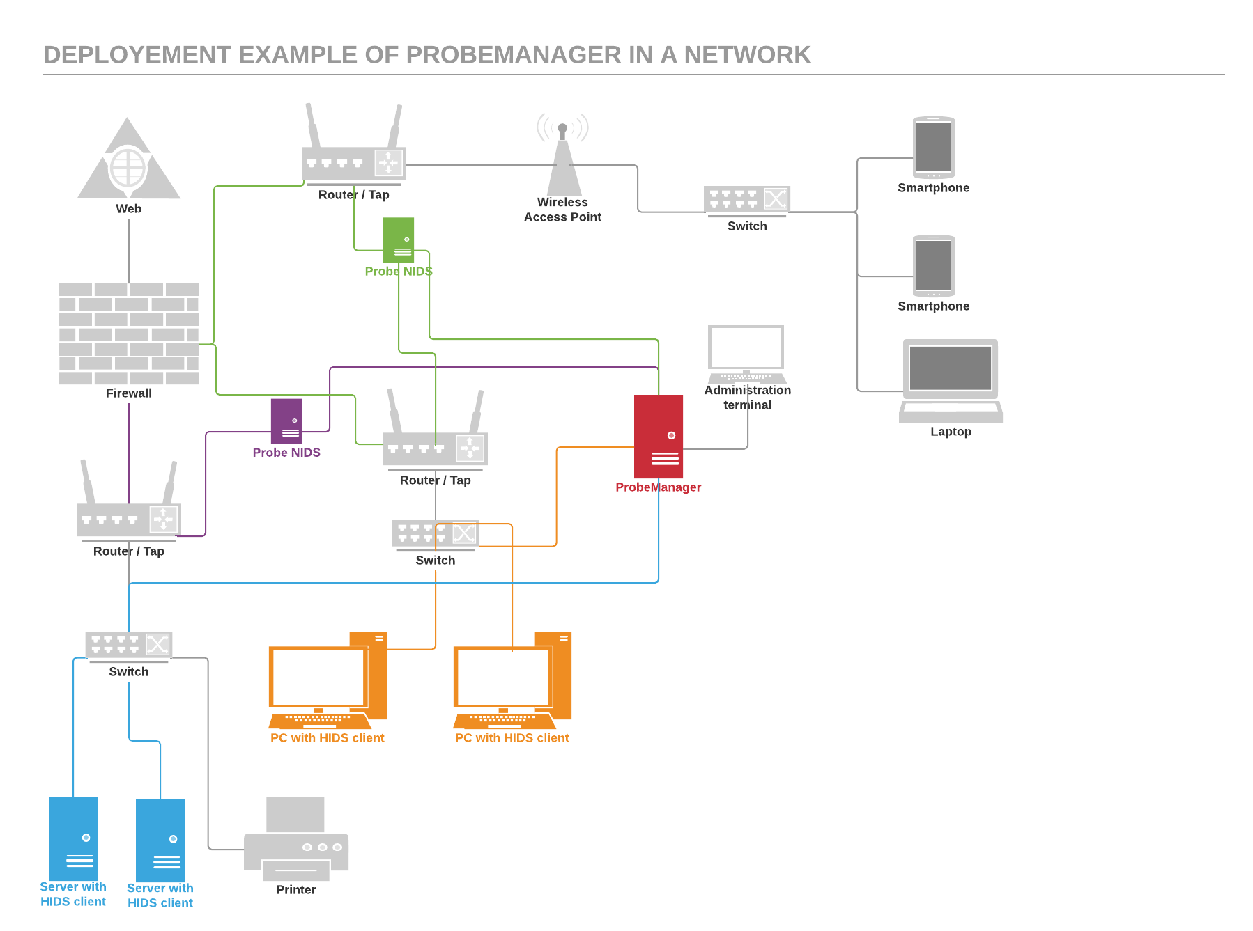 Deployement example of Probemanager in a network