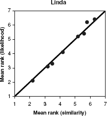 Lindacorrelation