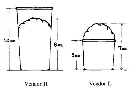 Skizzen von Eisbechern in der Untersuchung von Hsee (1998)