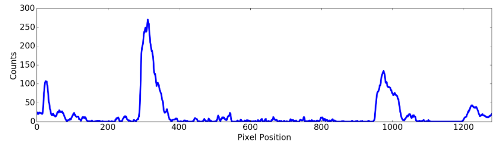 Lane ppixel histogram