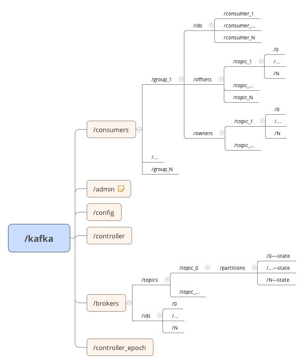 Kafka DataStructure In Zookeeper
