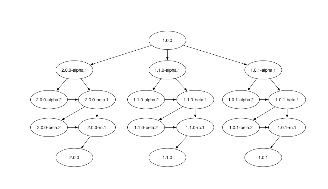 Version Graph