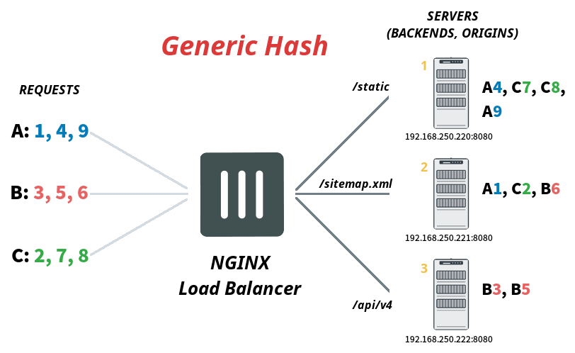 generic-hash