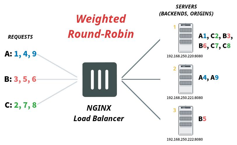 weighted-round-robin