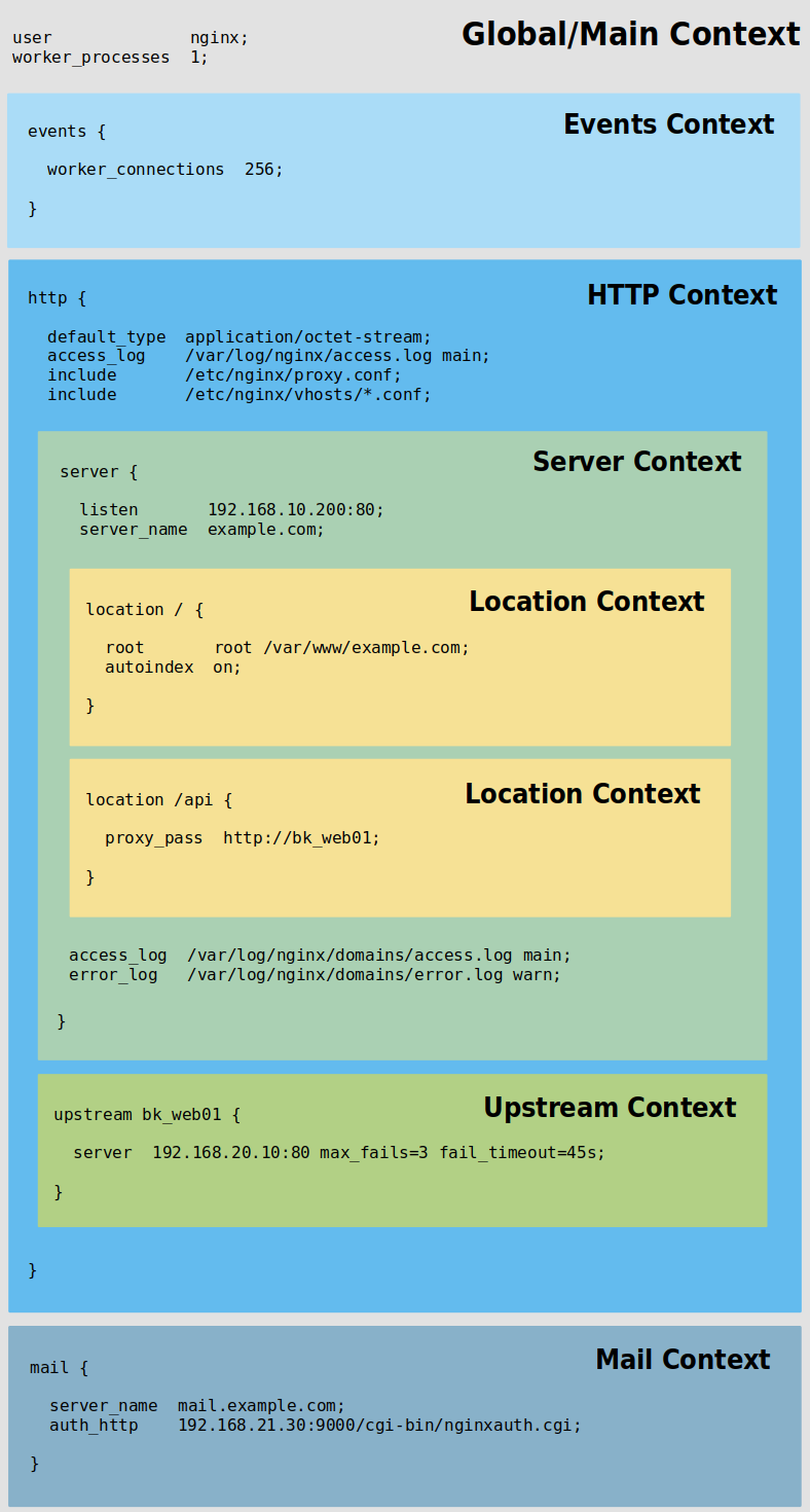 nginx-contexts