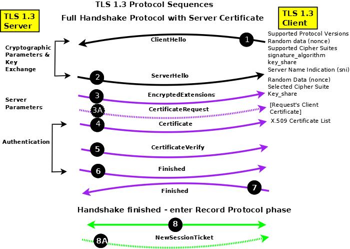 tls-1.3-handshake