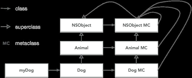 object-model-objective-c