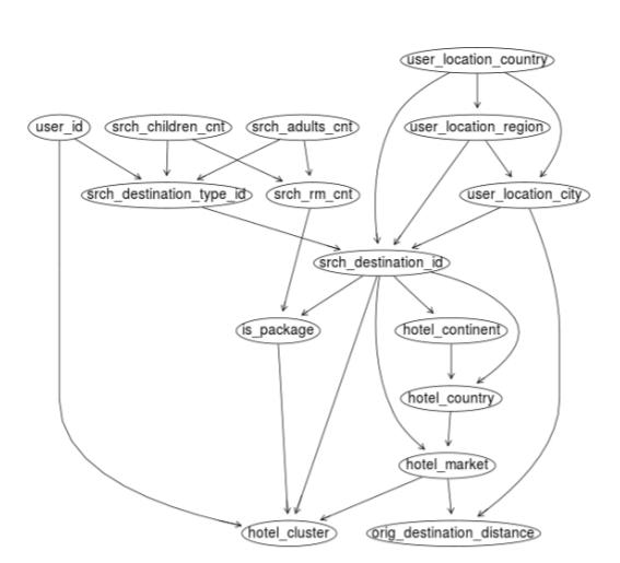 Expedia Bayesian Network