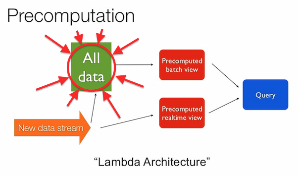 All Data in Lambda Architecture