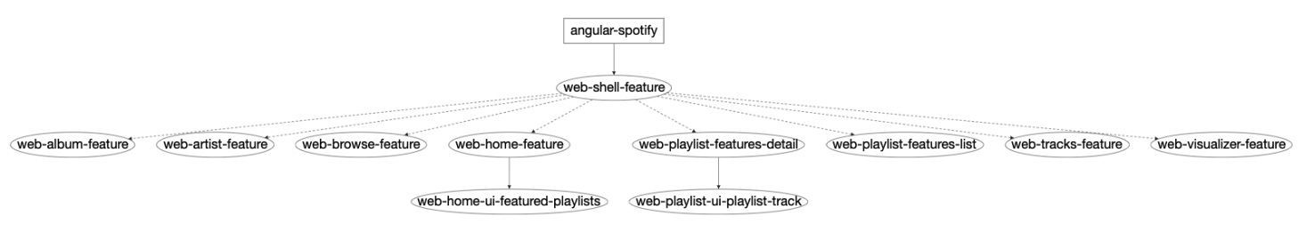Angular Spotify Dependency Graph