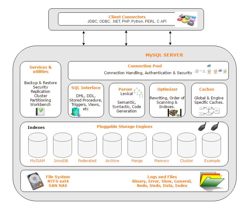 MySQL%20Architecture.png