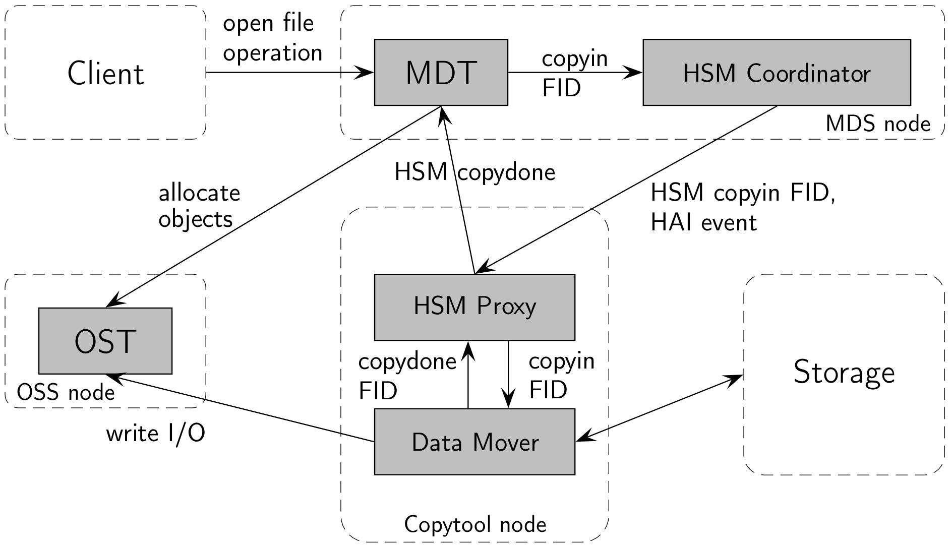 HSMArchitecture