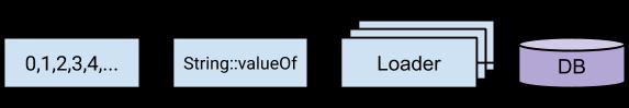 Simple multi-thread ETL