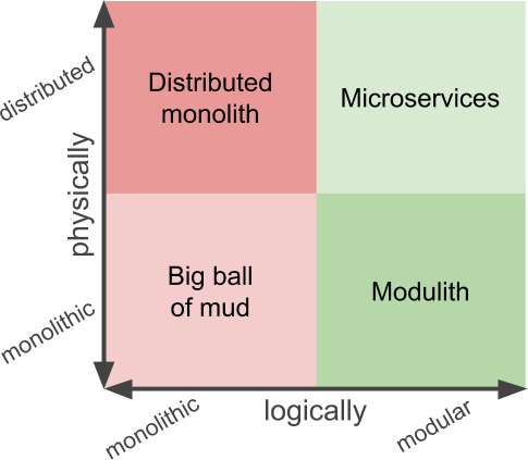Types of systems by physical and logical architecture