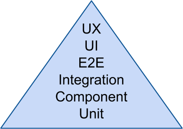Extended Test Pyramid
