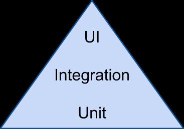 Simple Test Pyramid