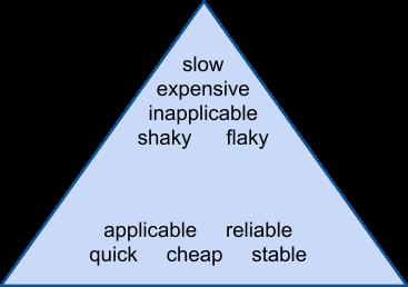 Test Pyramid characteristics
