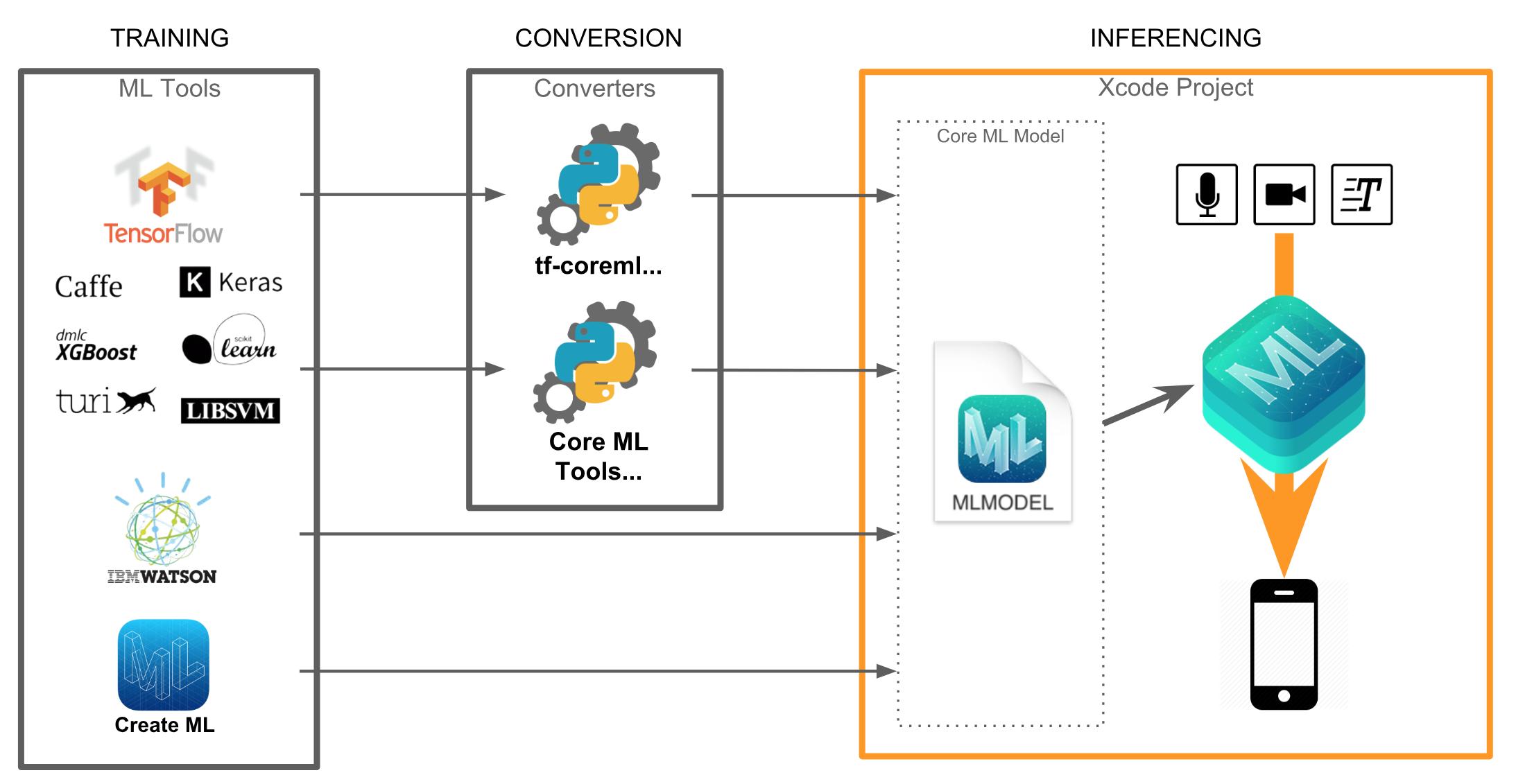 Flow of Model When Using Core ML