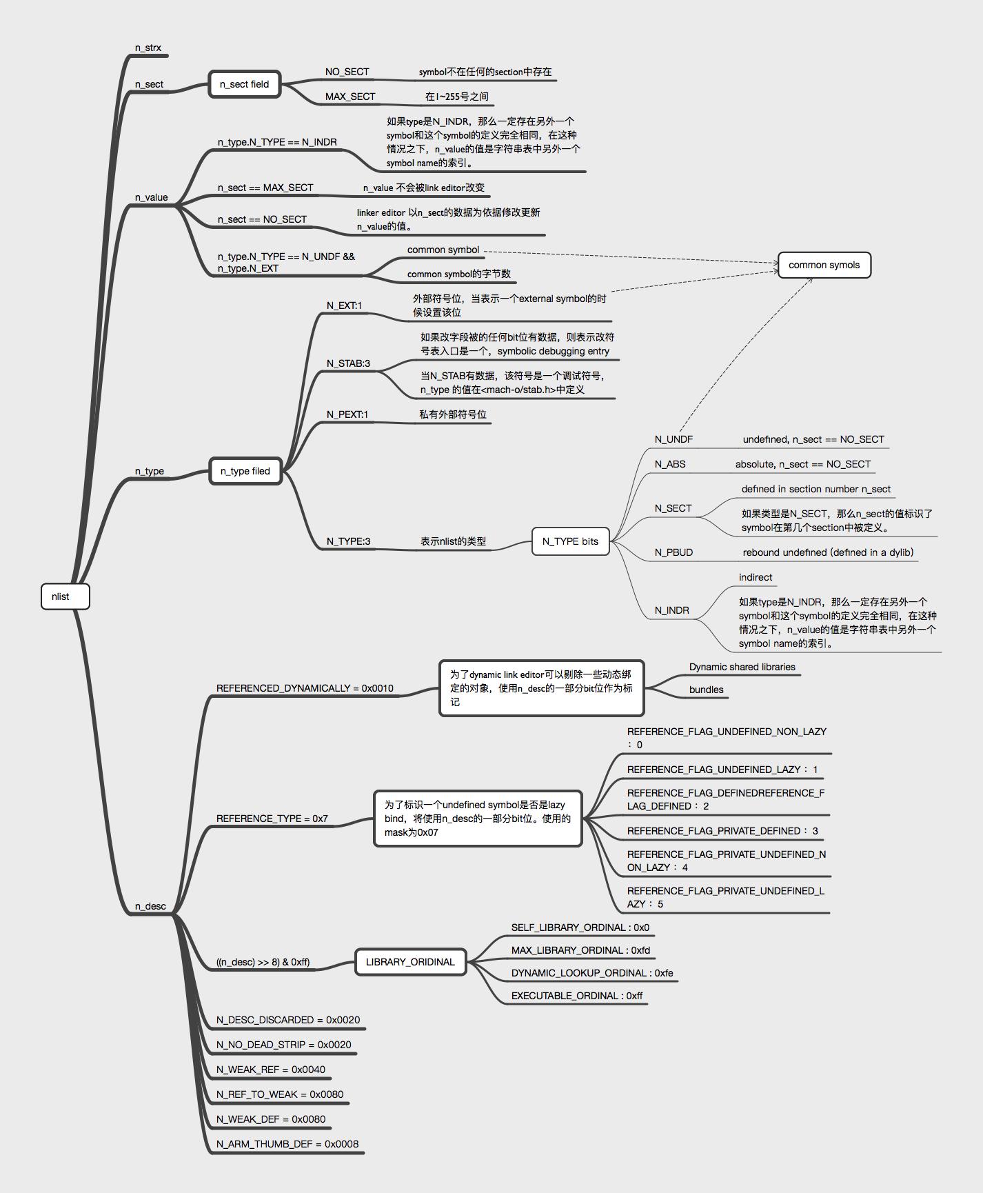nlist分析图