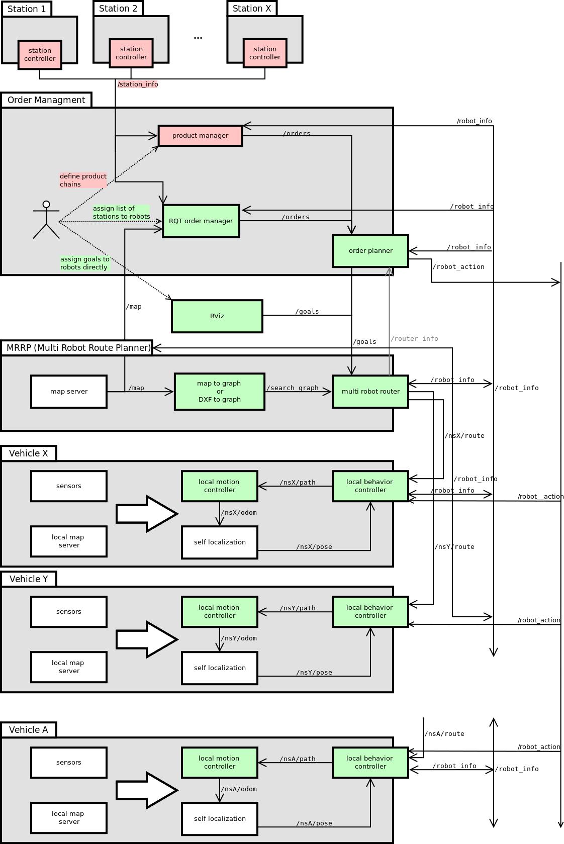https://github.com/tuw-robotics/tuw_multi_robot/raw/master/tuw_multi_robot/res/dataflow.png