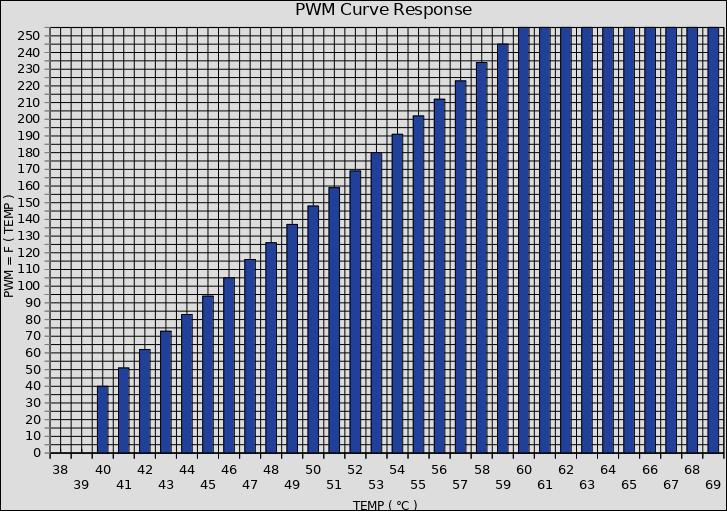 Response of PWM to Temperature Curve:
