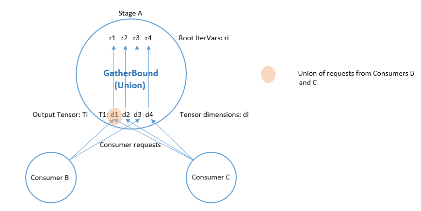 https://raw.githubusercontent.com/tvmai/tvmai.github.io/master/images/docs/inferbound/gatherbound.png