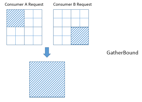 https://raw.githubusercontent.com/tvmai/tvmai.github.io/master/images/docs/inferbound/gatherbound_problem.png