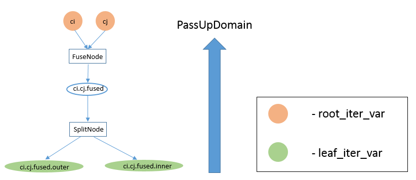 https://raw.githubusercontent.com/tvmai/tvmai.github.io/master/images/docs/inferbound/passupdomain_problem.png