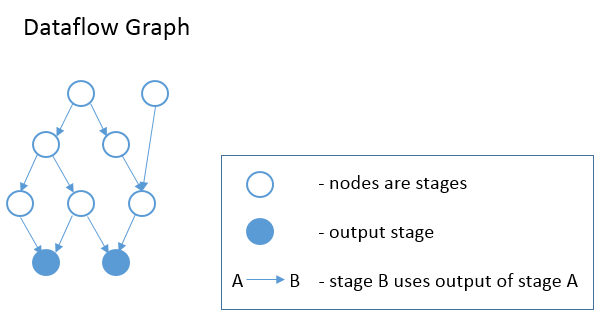 https://raw.githubusercontent.com/tvmai/tvmai.github.io/master/images/docs/inferbound/stage_graph.png