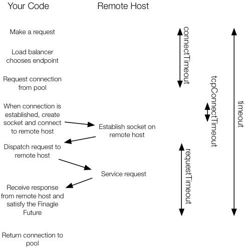 Finagle Developer Guide (December 15, 2011 Draft)
