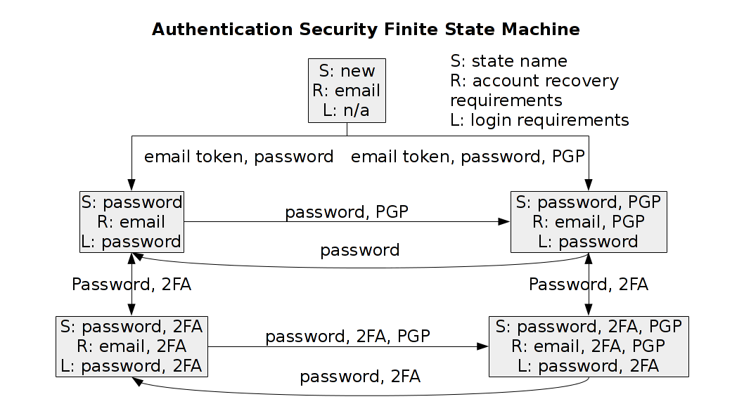 Authentication security finite state machine