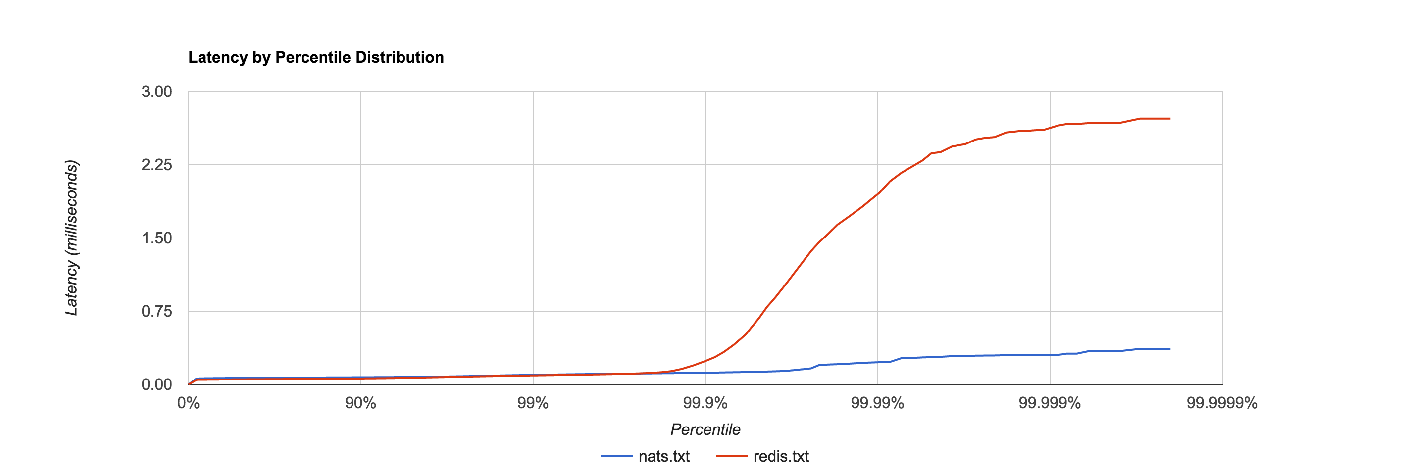 Latency Distribution