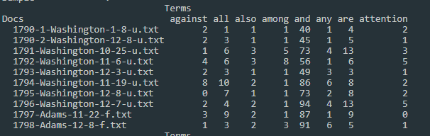 a chart with SOTU filenames for rows and alphabetical list of words for column headings. the chart is populated with numbers showing how many times each term appears in each file.