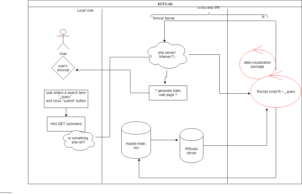 a UML diagram showing the data flow from the user's query to the returned static web page