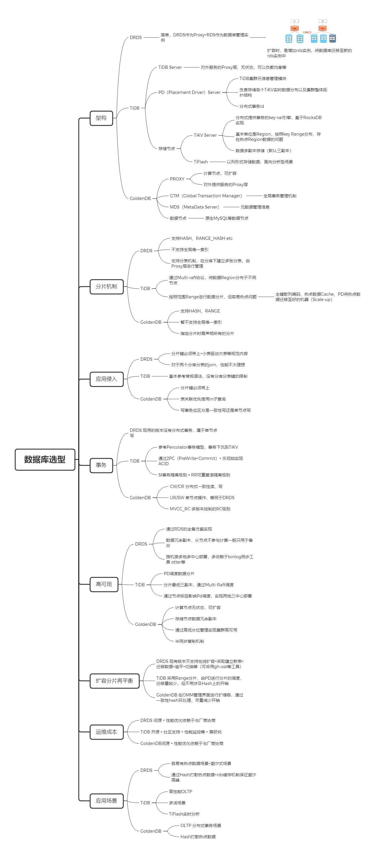 数据库选型