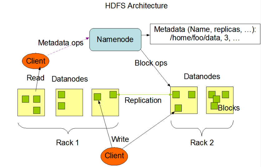 HDFS架构图1