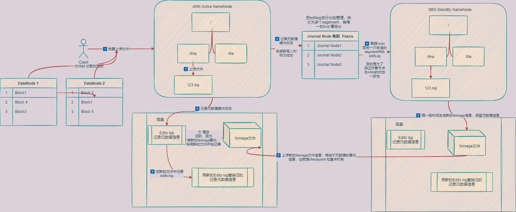 Hadoop架构原理图2