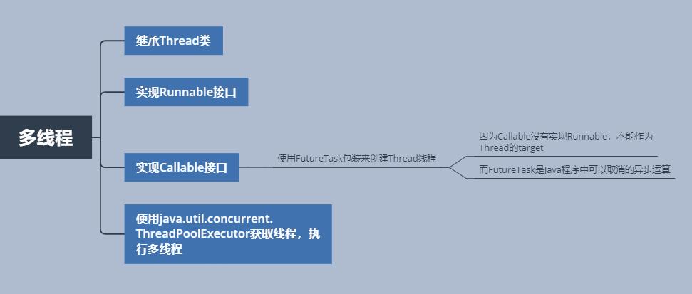 Java多线程实现方式